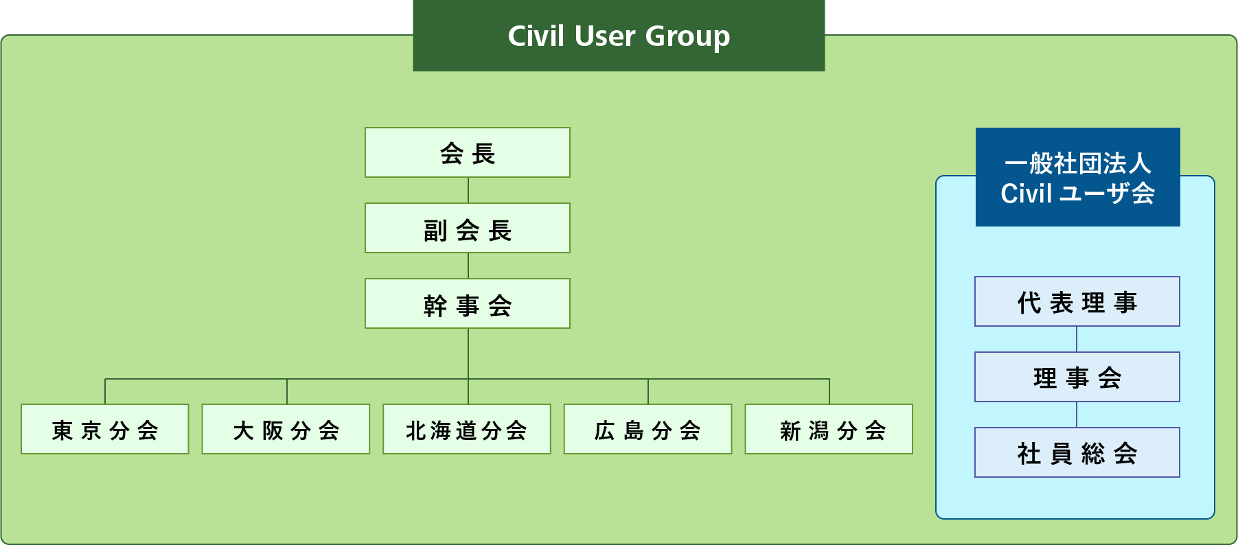 Civil User Group 組織図